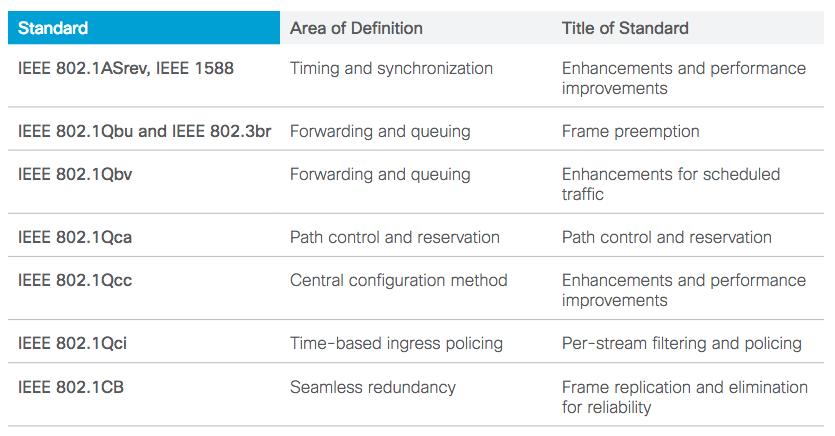 工业物联网时间同步方案——时间敏感网络TSN