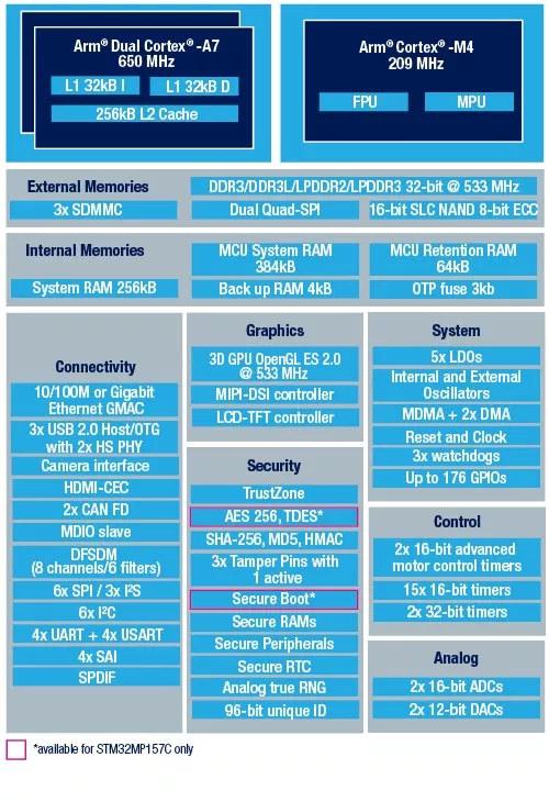 ST意法半导法发布第一款Cortex A7架构处理器芯片