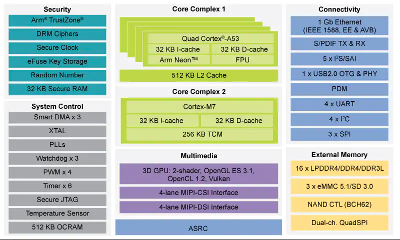 NXP恩智浦发布i.MX8M Nano处理器