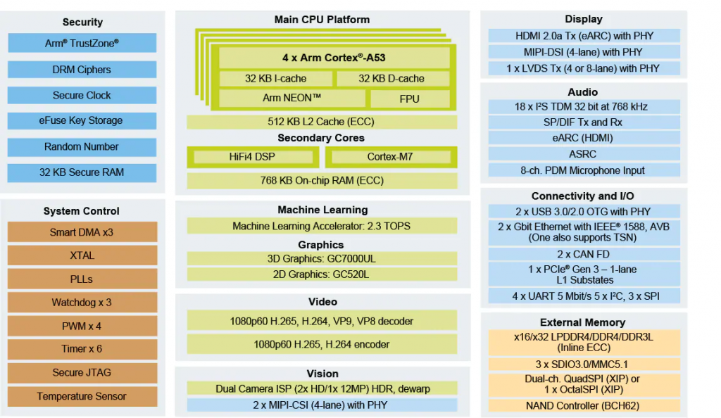 NXP发布内含NPU单元的i.MX8M Plus处理器