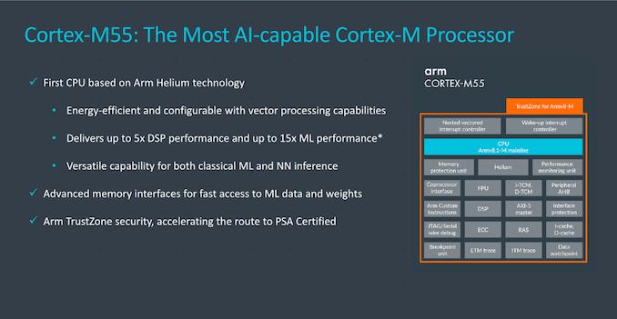 Arm发布Cortex-M55处理器和Ethos-U55 microNPU架构
